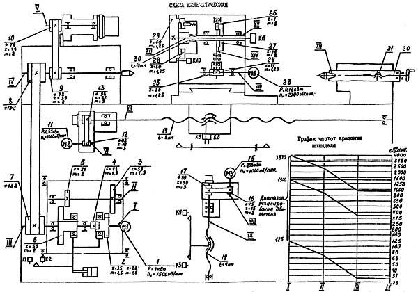 ИТ-42 Кинематическая схема токарного станка