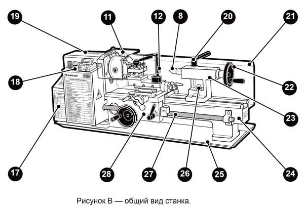 MML-01 Расположение составных частей токарного станка