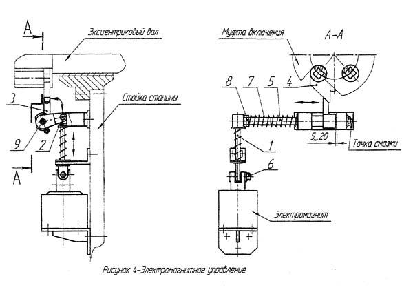 НГ 13 Электромагнитное управление ножницами НГ-13