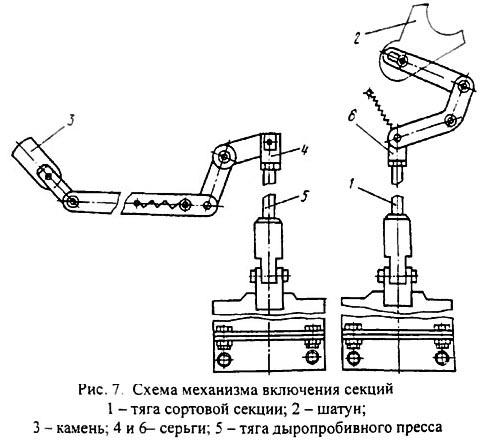 НГ5222 Схема включения дыропробивного пресса и сортовой секции пресс-ножниц НГ5222