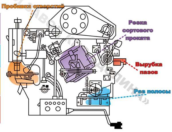 нг-5223 Рабочие зоны комбинированных пресс-ножниц
