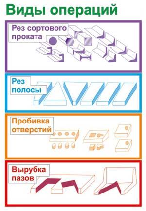 нг-5223 Виды операций комбинированных пресс-ножниц