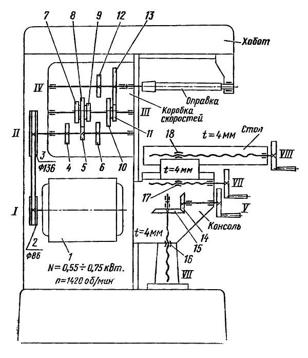 Кинематическая схема НГФ-110