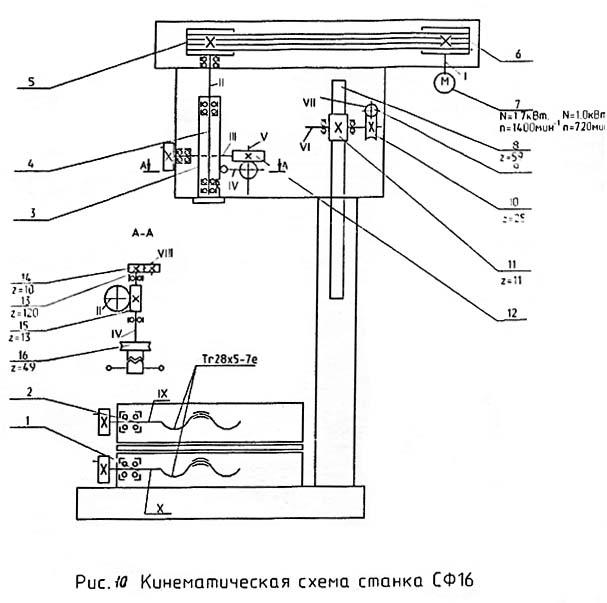 СФ-16 кинематическая схема