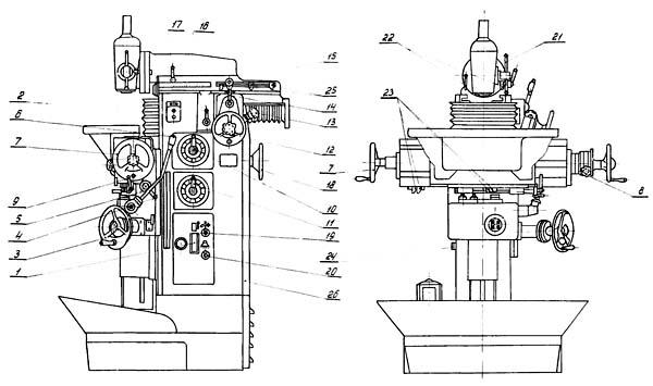 Схема органов управления фрезерного станка СФ-250