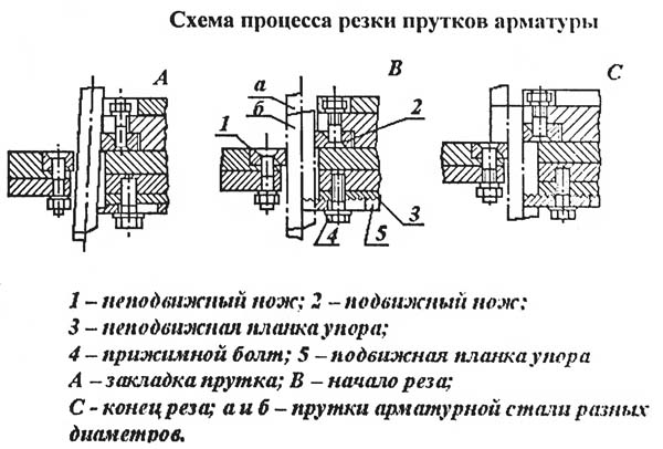 СМЖ-172 Схема процесса резки прутков арматуры на станке СМЖ-172