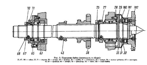 Чертеж шпинделя токарно-винторезного станка ТС75
