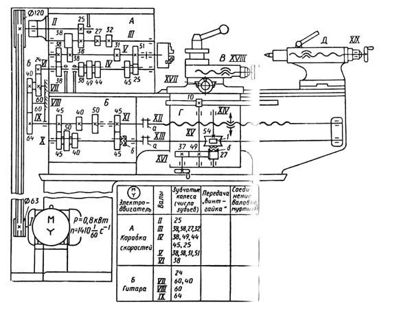ТВ-6 Схема кинематическая токарно-винторезного станка