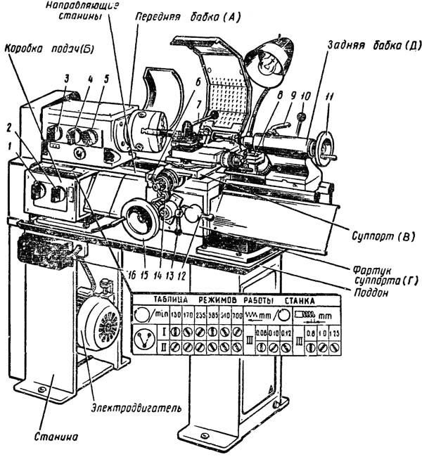 Расположение составных частей токарно-винторезного станка ТВ6