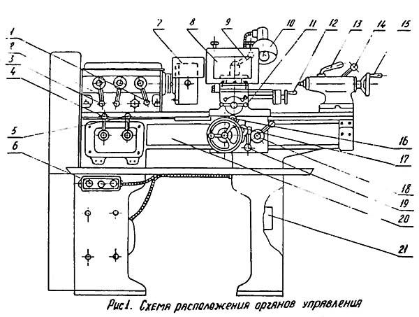 ТВ-6 Расположение органов управления токарно-винторезным станком