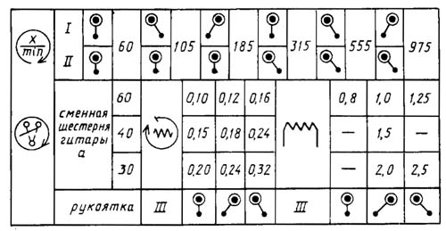 ТВ-11 Механика токарно-винторезного станка