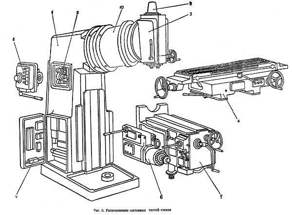 вм 127 (ВМ-127) Расположение составных частей консольно-фрезерного станка