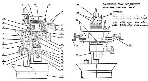 Схема органов управления фрезерного станка ВМ-130