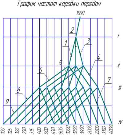 1286-6 График частот коробки передач вертикального токарного станка