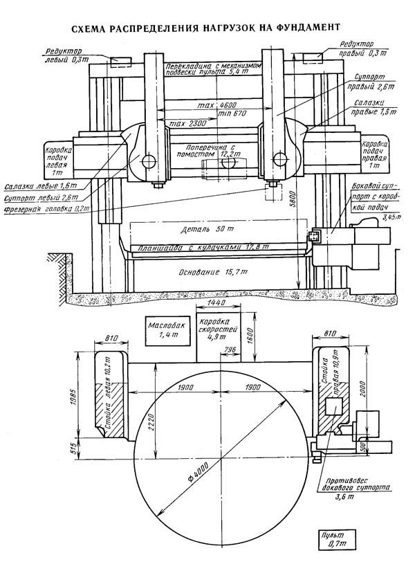 Схема распределения нагрузок на фундамент токарно-карусельного станка 1540Ф1