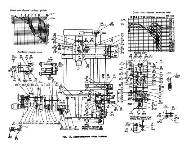 1531М кинематика токарного карусельного станка