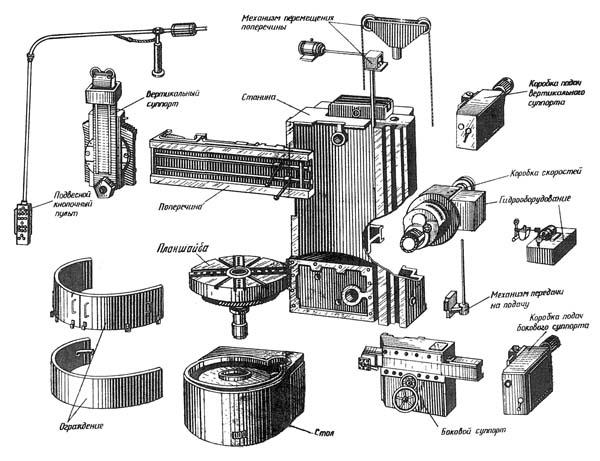 1531М Составные части токарного карусельного станка