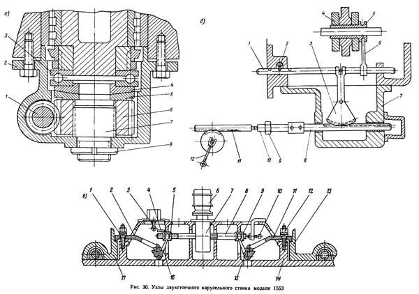 1553 Узлы токарно-карусельного станка