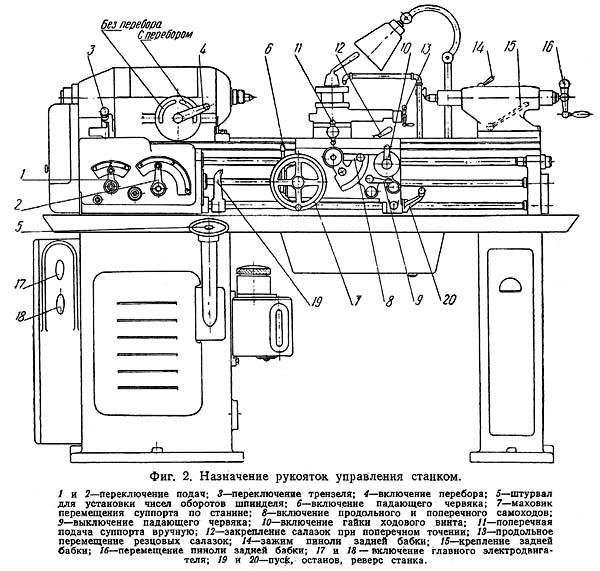 Органы управления токарно-винторезным станком 1612п, 1612в