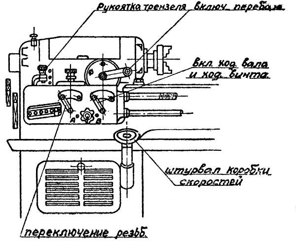 Органы управления токарно-винторезным станком 1615-а