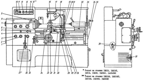 16Б16П Токарно-винторезный станок. Расположение органов управления