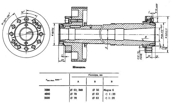 Посадочные и присоединительные базы токарного станка 1716ПФ3. Шпиндель