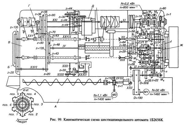 1Б265,1Б265-6 Схема кинематическая токарного шестишпиндельного автомата