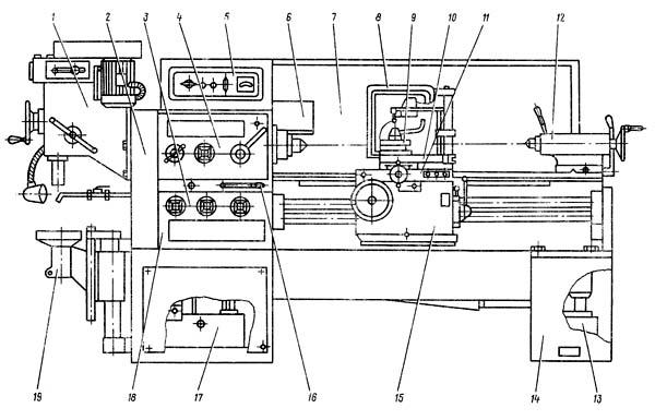 Расположение составных частей токарно-винторезного станка 1Е95