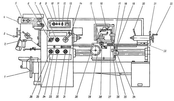 Расположение органов управления токарно-винторезного станка 1Е95