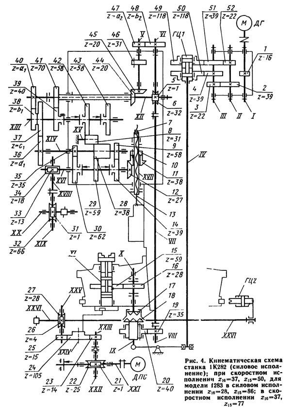 1К282 Кинематическая схема токарного станка