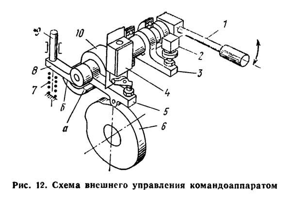 1К282 Схема внешнего управления командоаппаратом токарного станка