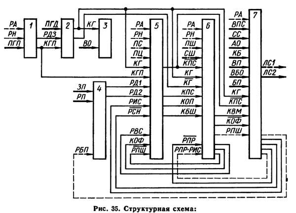 1К282 Схема электрическая структурная токарного станка