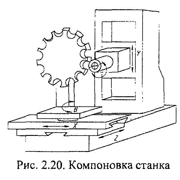 2204ВМФ4 Система координат горизонтального сверлильно-фрезерно-расточного станка. Оси координат станка 2204ВМФ4