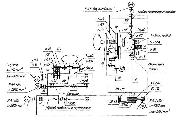 Кинематическая схема 2206ВМФ4 горизонтального сверлильно-фрезерно-расточного станка
