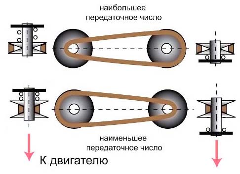 2А112 Принцип работы вариатора сверлильного станка 2А112