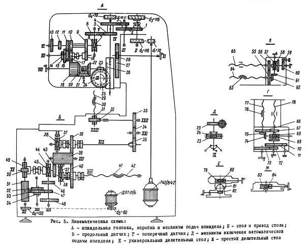 2А430 Схема кинематическая координатно-расточного станка