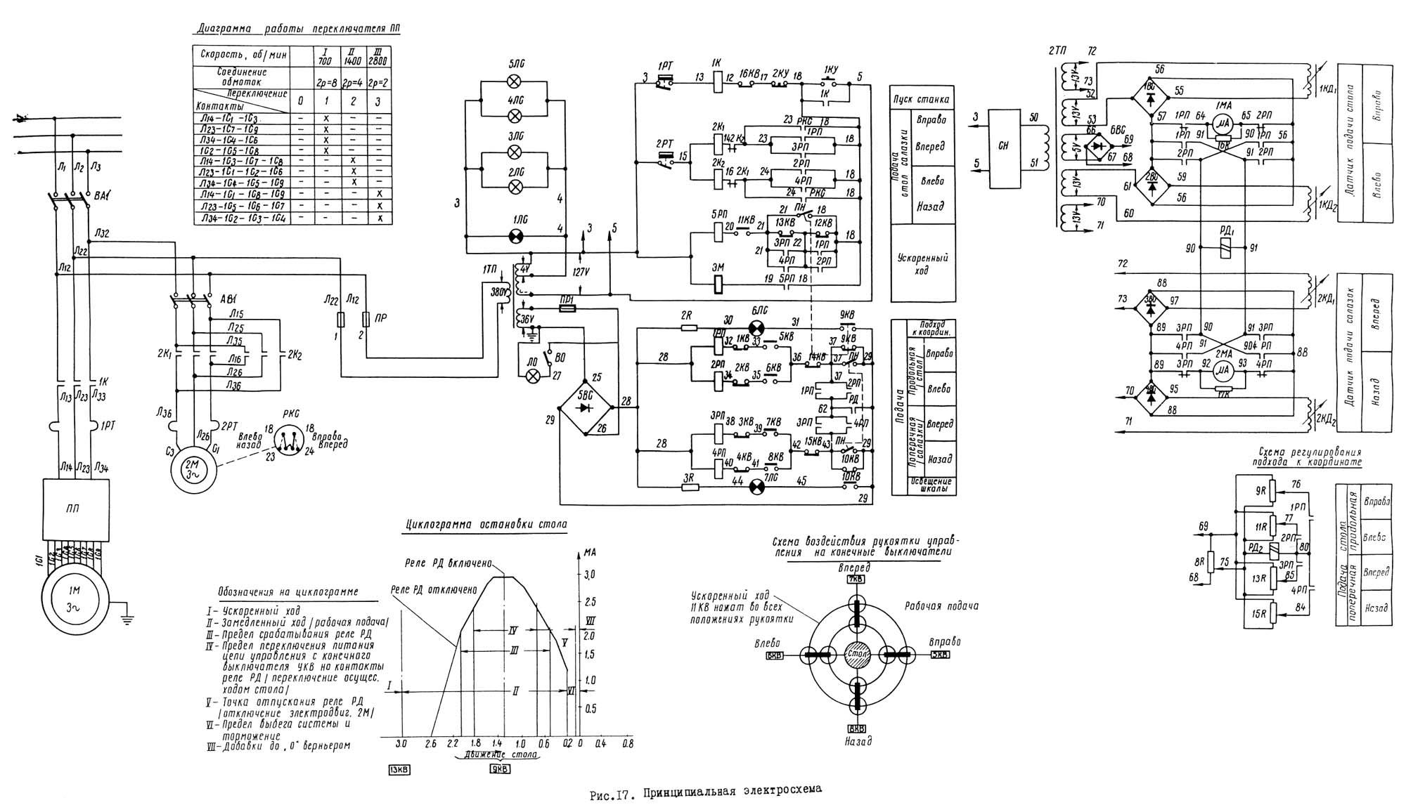 координатно расточной станок 2а450 электрические схемы
