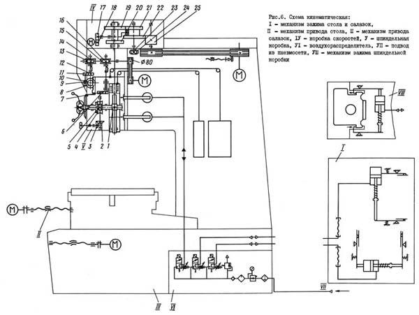 2Е450 Схема кинематическая координатно-расточного станка