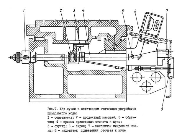 2Е450АФ1 Ход лучей в оптическом отсчетом устройстве продольного хода координатно-расточного станка