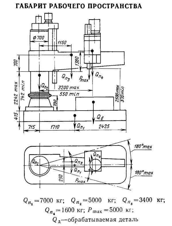 Габарит рабочего пространства радиального сверлильного станка 2М58-1