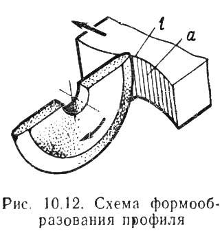 Схема формообразования профиля обрабатываемой детали