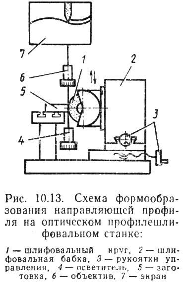 Схема формообразования направляющей профиля обрабатываемой детали