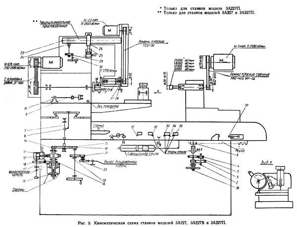 Кинематическая схема внутришлифовального станка 3А227, 3А227П