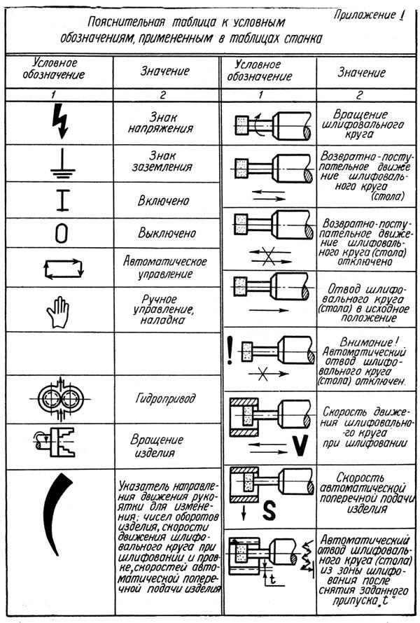 Условные обозначения, применяемые в таблицах станка 3А227, 3А227П