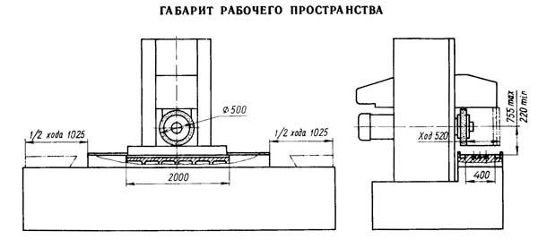 Габаритные размеры рабочего пространства станка 3Б724