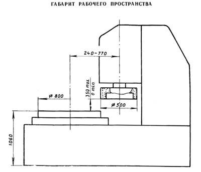 Габарит рабочего пространства плоскошлифовального станка 3Д756
