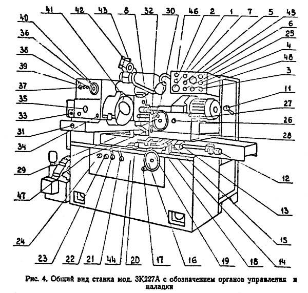 Расположение органов управления внутришлифовальным станком 3К227В