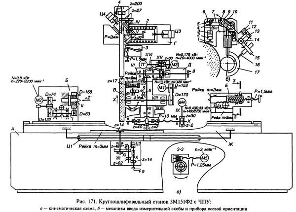 Кинематическая схема круглошлифовального станка 3М151Ф2