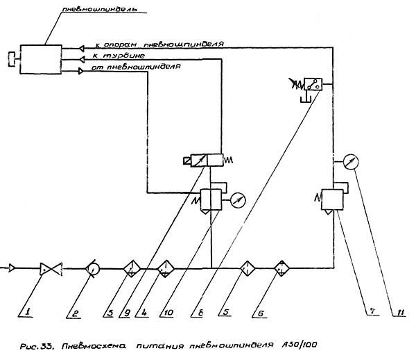 Схема питания пневмошпинделя