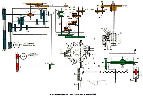 Схема кинематическая зубодолбежного станка полуавтомата 5140